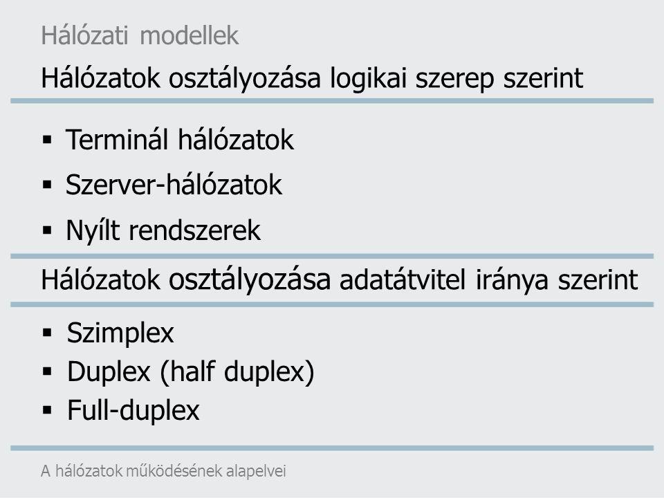  Terminál hálózatok  Szerver-hálózatok  Nyílt rendszerek  Szimplex  Duplex (half duplex)  Full-duplex A hálózatok működésének alapelvei Hálózati