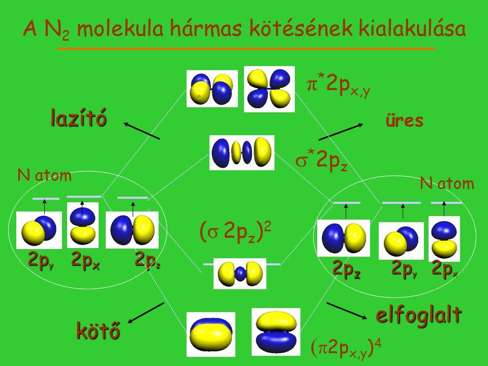 A N 2 molekula hármas kötésének kialakulása elfoglalt üres kötő lazító ( σ 2p z ) 2 2p y 2p x 2p z 2p y 2p x 2p z   2p x,y ) 4 π * 2p x,y 2p z 2p y