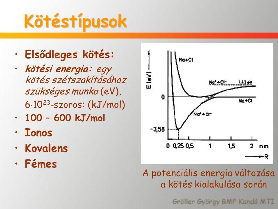 Kötéstípusok Elsődleges kötés: kötési energia: egy kötés szétszakításához szükséges munka (eV), 6  10 23 -szoros: (kJ/mol) 100 – 600 kJ/mol Ionos Kov