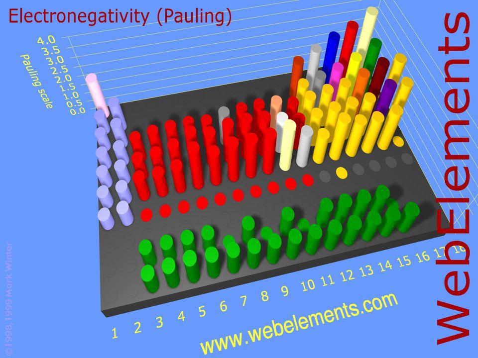 Ionos kötés EN különbség nagy Kis EN-ú partner lead, a nagy EN-ú felvesz 1 (2, max.3 elektront) Összetartó: Coulomb erő Nincs elkülönült molekula NaCl kristály