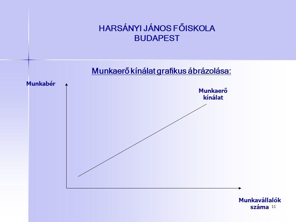 11 HARSÁNYI JÁNOS FŐISKOLA BUDAPEST Munkaerő kínálat grafikus ábrázolása: Munkavállalók száma Munkabér Munkaerő kínálat