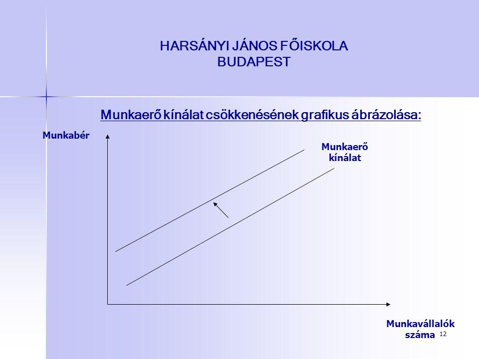 12 HARSÁNYI JÁNOS FŐISKOLA BUDAPEST Munkaerő kínálat csökkenésének grafikus ábrázolása: Munkavállalók száma Munkabér Munkaerő kínálat