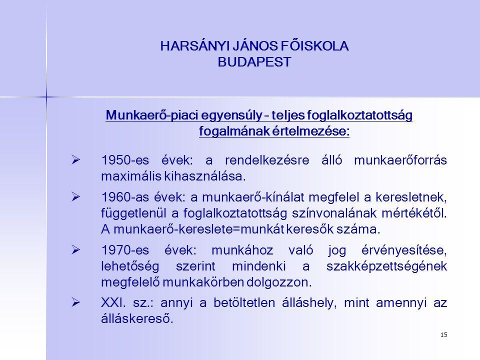 15 HARSÁNYI JÁNOS FŐISKOLA BUDAPEST Munkaerő-piaci egyensúly – teljes foglalkoztatottság fogalmának értelmezése:   1950-es évek: a rendelkezésre áll