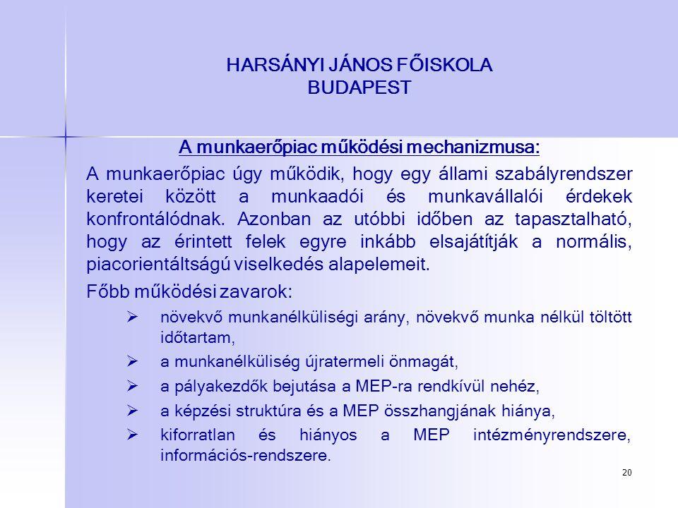 20 HARSÁNYI JÁNOS FŐISKOLA BUDAPEST A munkaerőpiac működési mechanizmusa: A munkaerőpiac úgy működik, hogy egy állami szabályrendszer keretei között a
