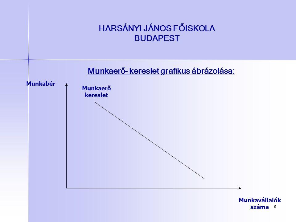 8 HARSÁNYI JÁNOS FŐISKOLA BUDAPEST Munkaerő- kereslet grafikus ábrázolása: Munkavállalók száma Munkabér Munkaerő kereslet