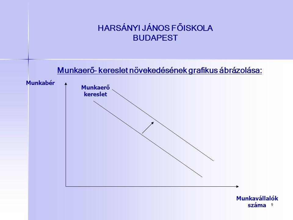 9 HARSÁNYI JÁNOS FŐISKOLA BUDAPEST Munkaerő- kereslet növekedésének grafikus ábrázolása: Munkavállalók száma Munkabér Munkaerő kereslet