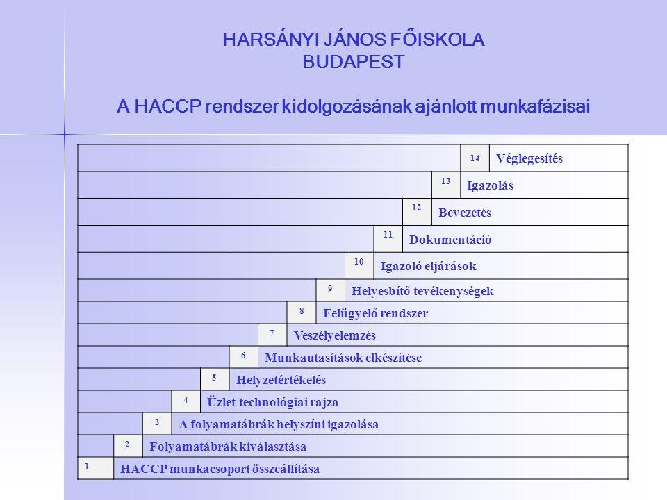 HARSÁNYI JÁNOS FŐISKOLA BUDAPEST A HACCP rendszer kidolgozásának ajánlott munkafázisai 14 Véglegesítés 13 Igazolás 12 Bevezetés 11 Dokumentáció 10 Iga