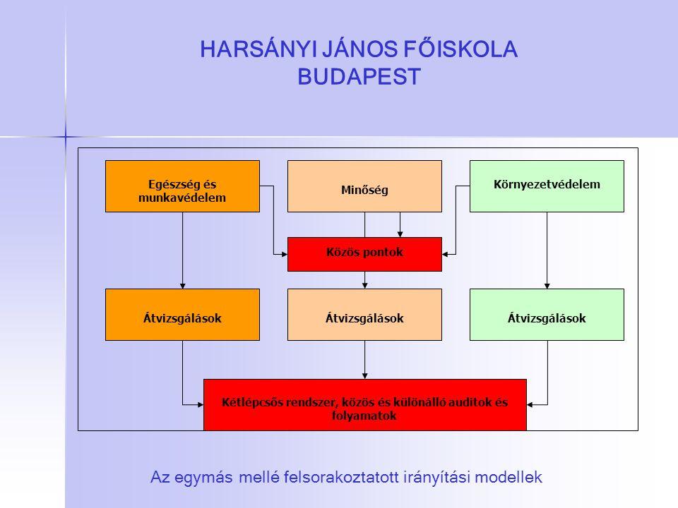 HARSÁNYI JÁNOS FŐISKOLA BUDAPEST Egészség és munkavédelem Átvizsgálások Minőség Kétlépcsős rendszer, közös és különálló auditok és folyamatok Átvizsgá