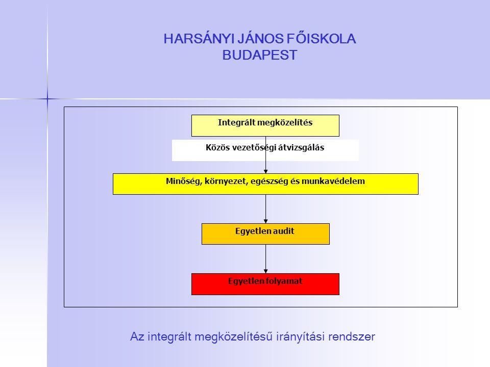 HARSÁNYI JÁNOS FŐISKOLA BUDAPEST Egyetlen audit Minőség, környezet, egészség és munkavédelem Integrált megközelítés Egyetlen folyamat Közös vezetőségi