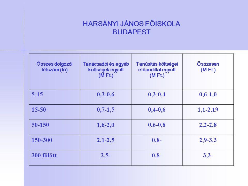 HARSÁNYI JÁNOS FŐISKOLA BUDAPEST Összes dolgozói létszám (fő) Tanácsadói és egyéb költségek együtt (M Ft.) Tanúsítás költségei előaudittal együtt (M F