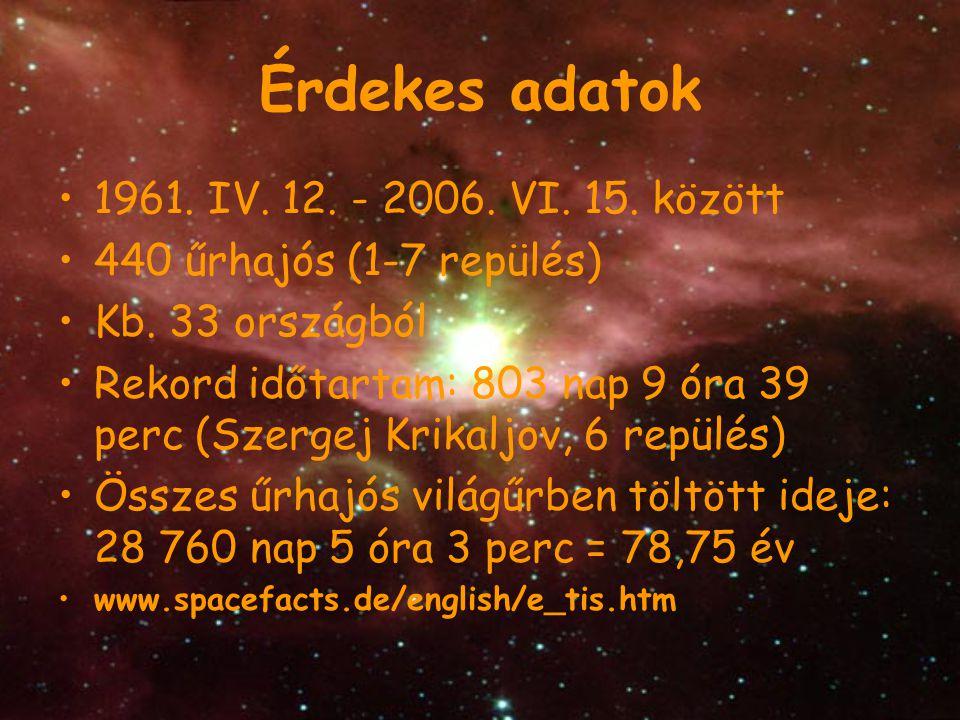 Érdekes adatok 1961. IV. 12. - 2006. VI. 15. között 440 űrhajós (1-7 repülés) Kb. 33 országból Rekord időtartam: 803 nap 9 óra 39 perc (Szergej Krikal