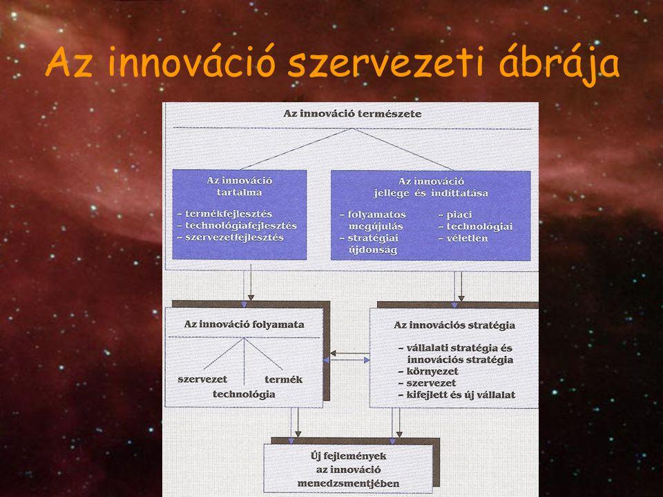 Az innováció jellege és indíttatása Eddig ugrásszerű (stratégiai) újdonság, m anapság már folyamatos megújulás a jellemző.