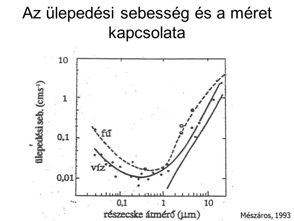 Az ülepedési sebesség és a méret kapcsolata Mészáros, 1993