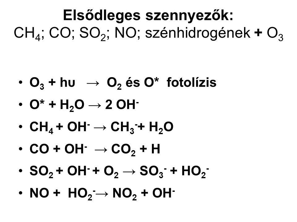 Elsődleges szennyezők: CH 4 ; CO; SO 2 ; NO; szénhidrogének + O 3 O 3 + hυ → O 2 és O* fotolízis O* + H 2 O → 2 OH - CH 4 + OH - → CH 3 - + H 2 O CO + OH - → CO 2 + H SO 2 + OH - + O 2 → SO 3 - + HO 2 - NO + HO 2 - → NO 2 + OH -