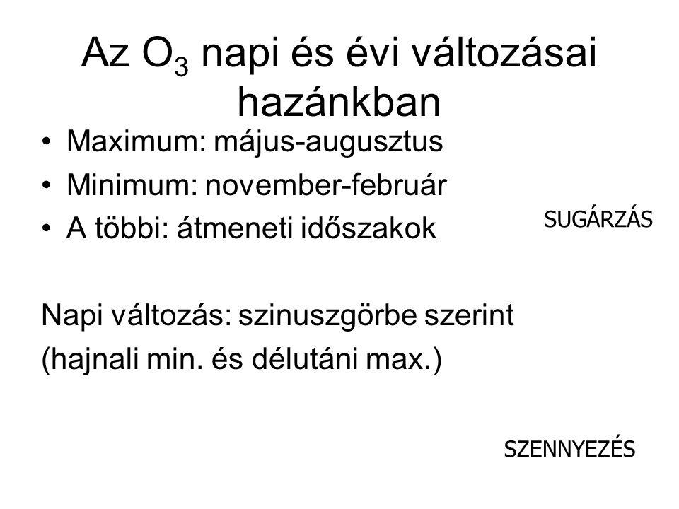 Az O 3 napi és évi változásai hazánkban Maximum: május-augusztus Minimum: november-február A többi: átmeneti időszakok Napi változás: szinuszgörbe szerint (hajnali min.