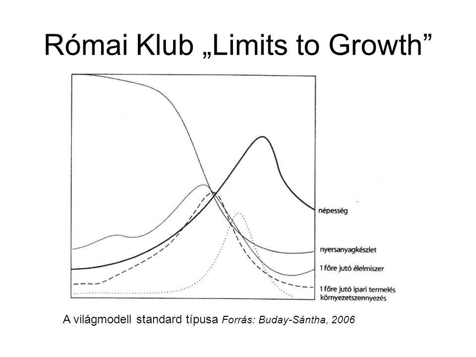 "Római Klub ""Limits to Growth Stabilizált világmodell Forrás: Buday-Sántha, 2006"