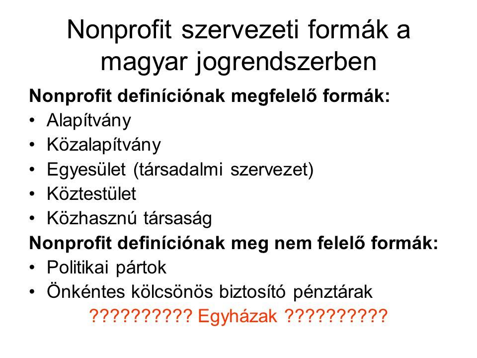 Nonprofit szervezeti formák a magyar jogrendszerben Nonprofit definíciónak megfelelő formák: Alapítvány Közalapítvány Egyesület (társadalmi szervezet) Köztestület Közhasznú társaság Nonprofit definíciónak meg nem felelő formák: Politikai pártok Önkéntes kölcsönös biztosító pénztárak .