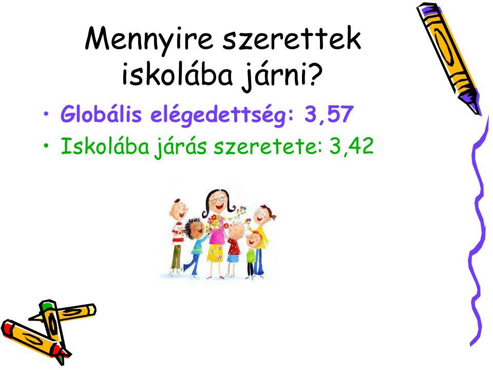 Mennyire szerettek iskolába járni? Globális elégedettség: 3,57 Iskolába járás szeretete: 3,42