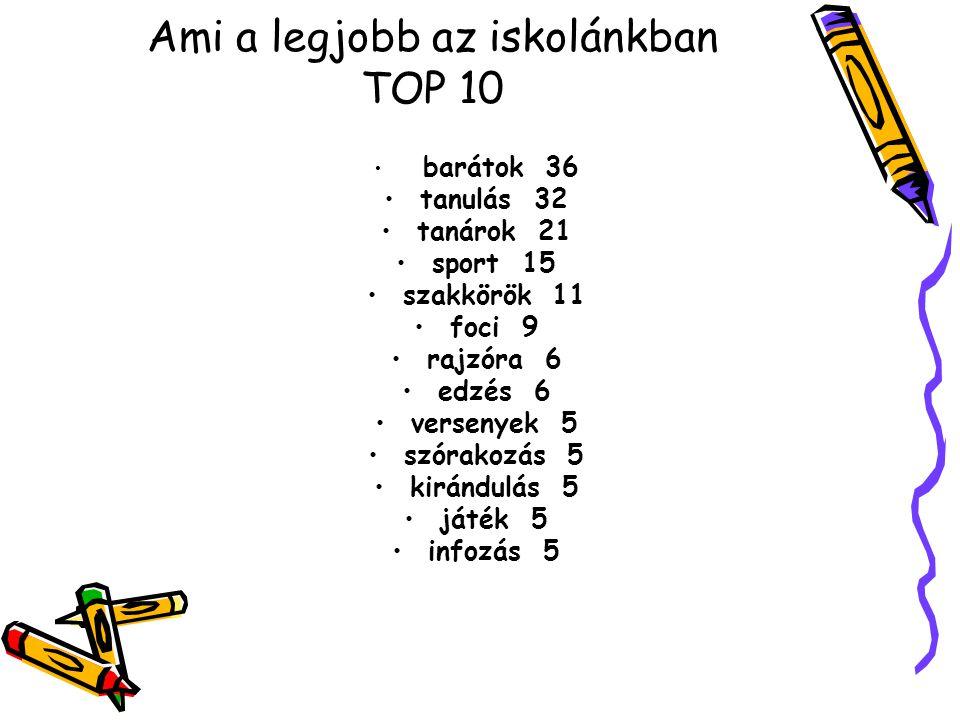 Ami a legjobb az iskolánkban TOP 10 barátok 36 tanulás 32 tanárok 21 sport 15 szakkörök 11 foci 9 rajzóra 6 edzés 6 versenyek 5 szórakozás 5 kirándulá