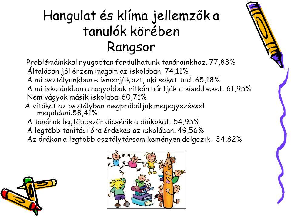 A tanárokkal kapcsolatos elégedettségi mutatók RANGSOR(5-ös skála) nagy szaktudással rendelkezik: 4,16 jól magyaráz: 3,92 segít, ha hozzá fordulunk problémáinkkal: 3,91 A tanárokkal kapcsolatos globális elégedettségi mutató:3,68 igazságosan értékel: 3,65 türelmes, megértő a diákokkal:3,53 érdeklődik a diákok iskolán kívüli dolgai iránt: 3,19