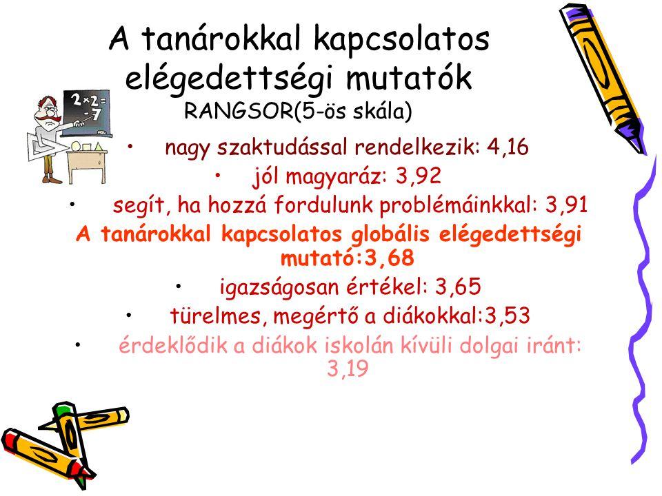 A tanárokkal kapcsolatos elégedettségi mutatók RANGSOR(5-ös skála) nagy szaktudással rendelkezik: 4,16 jól magyaráz: 3,92 segít, ha hozzá fordulunk pr