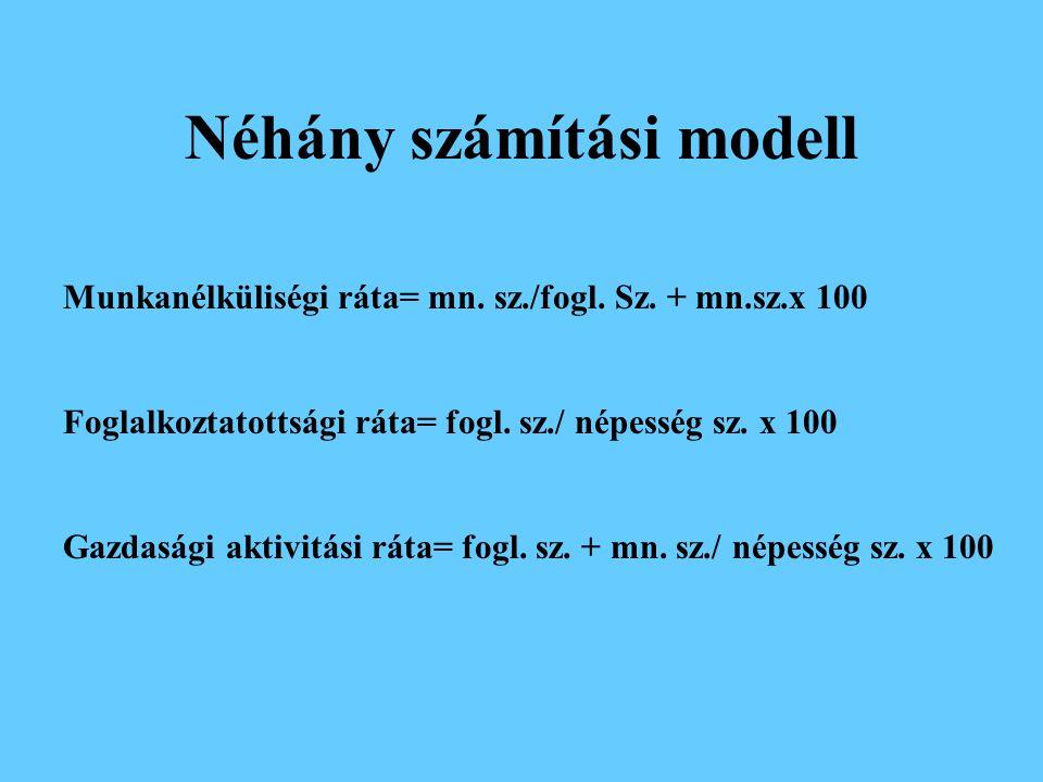 Néhány számítási modell Munkanélküliségi ráta= mn.