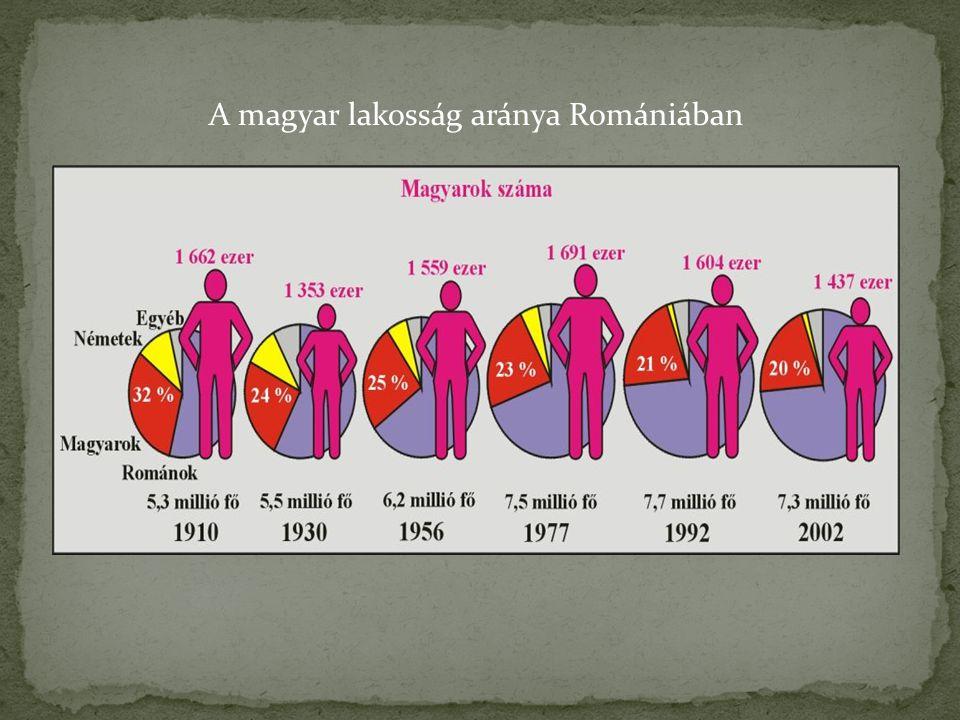 A magyar lakosság aránya Romániában