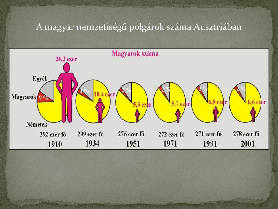 A magyar nemzetiségű polgárok száma Ausztriában