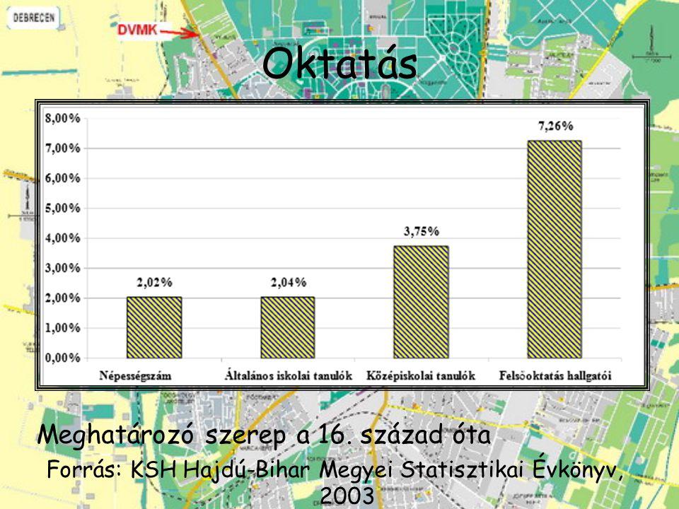 Oktatás Általános iskolai oktatás: általában helyben zajlik Középiskolai oktatás -> kollégiumok Forrás: http://terd.unideb.hu/doc/de_okt_vonzask.pdf