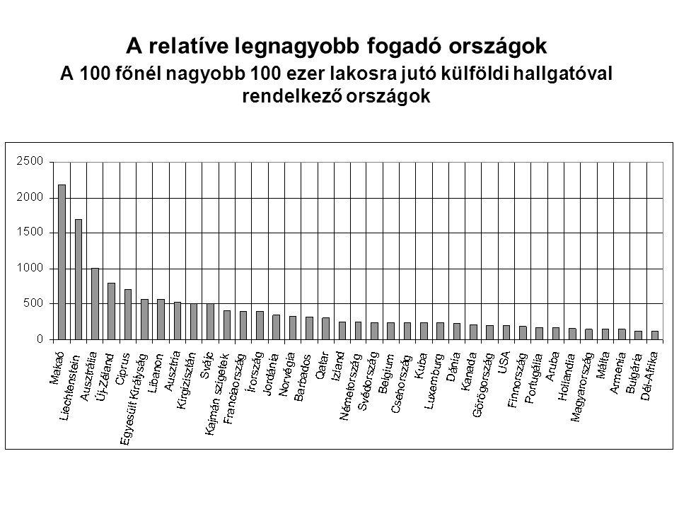 A relatíve legnagyobb fogadó országok A 100 főnél nagyobb 100 ezer lakosra jutó külföldi hallgatóval rendelkező országok