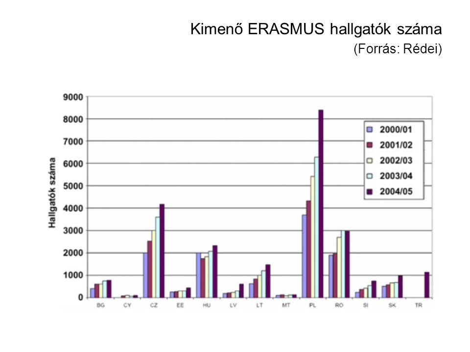 Kimenő ERASMUS hallgatók száma (Forrás: Rédei)