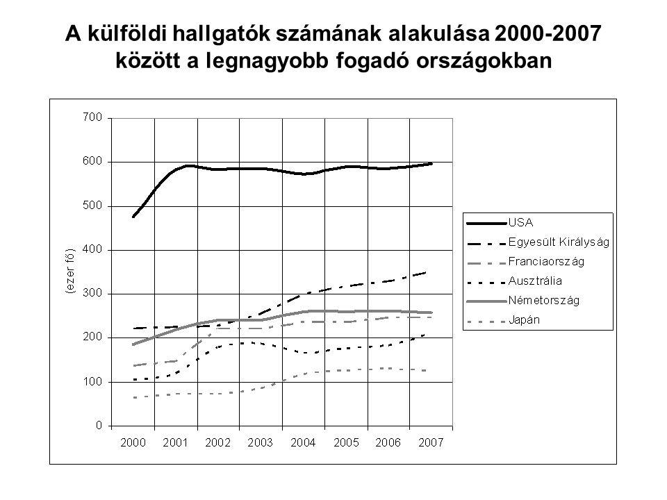 A külföldi hallgatók számának alakulása 2000-2007 között a legnagyobb fogadó országokban
