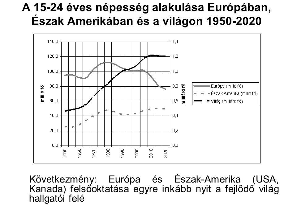 A 15-24 éves népesség alakulása Európában, Észak Amerikában és a világon 1950-2020 Következmény: Európa és Észak-Amerika (USA, Kanada) felsőoktatása egyre inkább nyit a fejlődő világ hallgatói felé