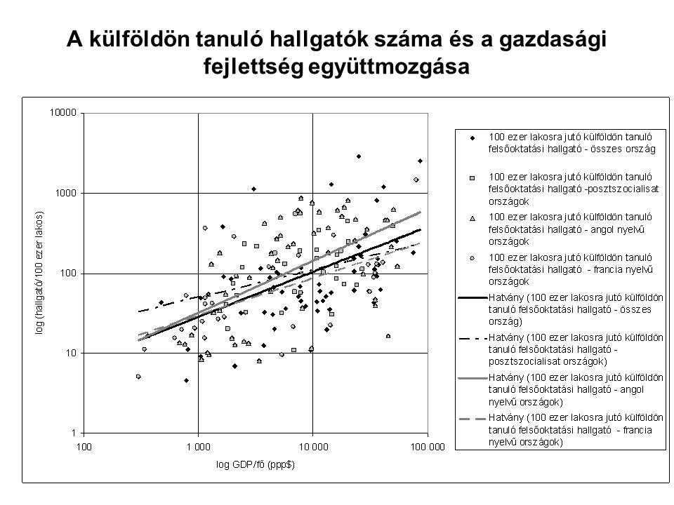 A külföldön tanuló hallgatók száma és a gazdasági fejlettség együttmozgása