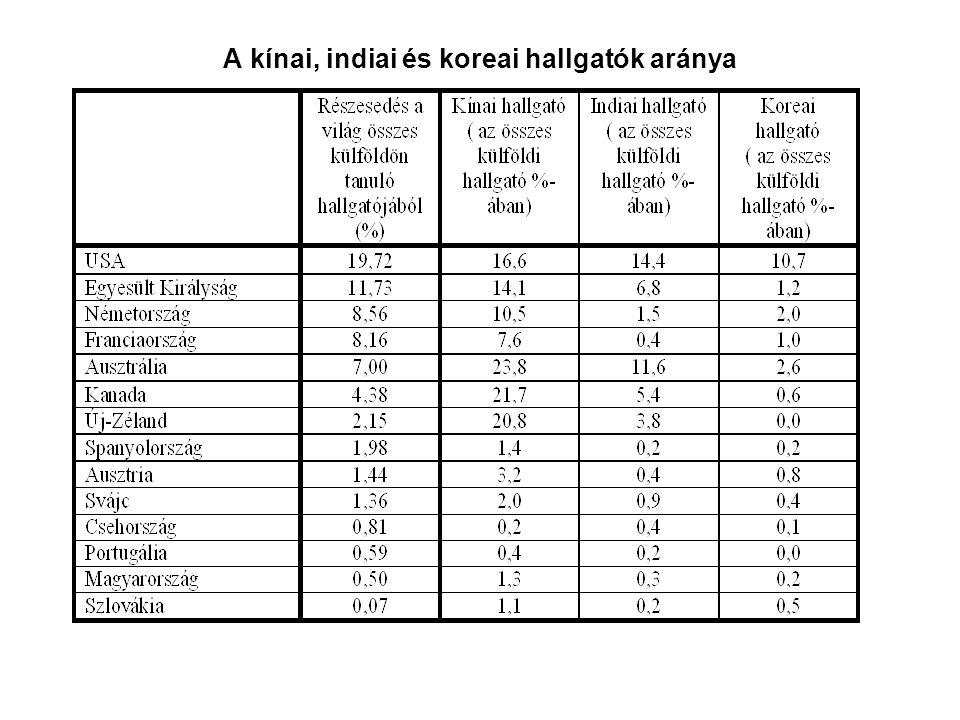 A kínai, indiai és koreai hallgatók aránya