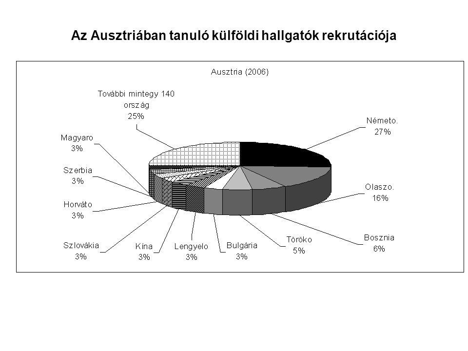 Az Ausztriában tanuló külföldi hallgatók rekrutációja