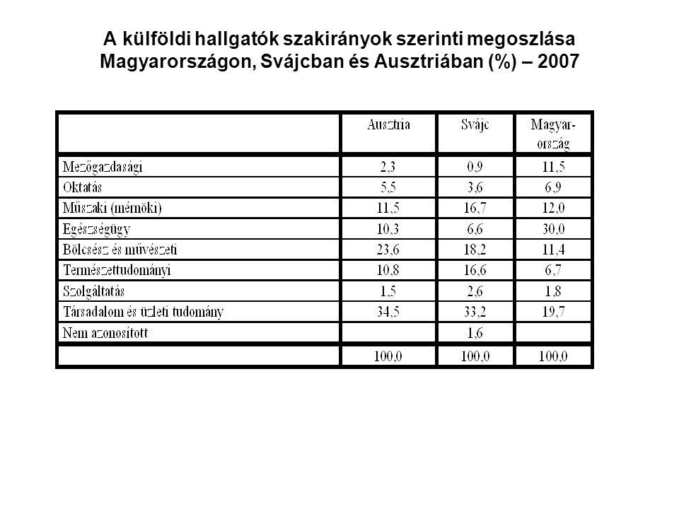 A külföldi hallgatók szakirányok szerinti megoszlása Magyarországon, Svájcban és Ausztriában (%) – 2007