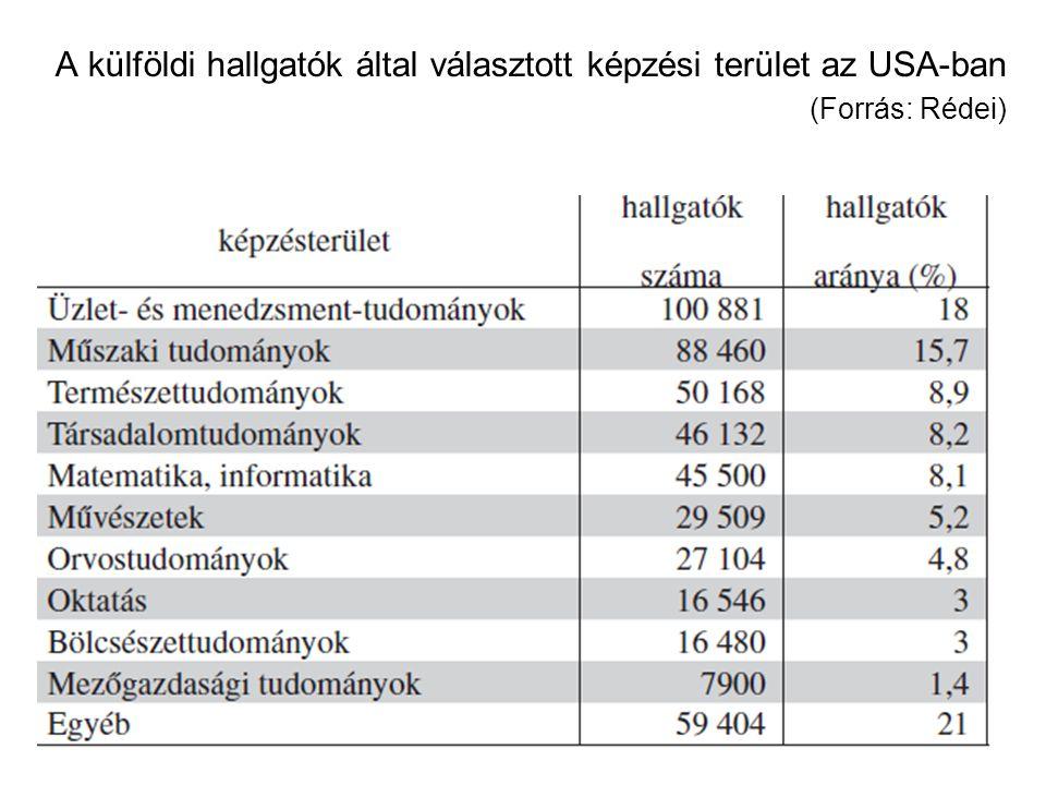A külföldi hallgatók által választott képzési terület az USA-ban (Forrás: Rédei)