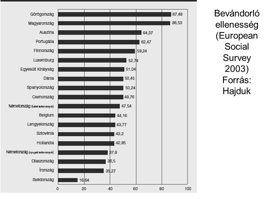 Bevándorló ellenesség (European Social Survey 2003) Forrás: Hajduk