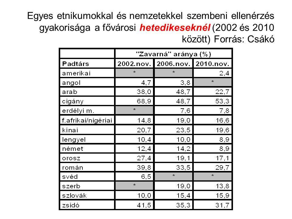 Egyes etnikumokkal és nemzetekkel szembeni ellenérzés gyakorisága a fővárosi hetedikeseknél (2002 és 2010 között) Forrás: Csákó
