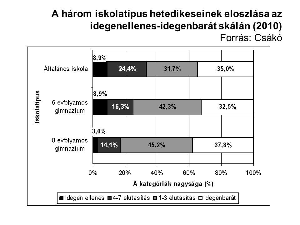 A három iskolatípus hetedikeseinek eloszlása az idegenellenes-idegenbarát skálán (2010) Forrás: Csákó