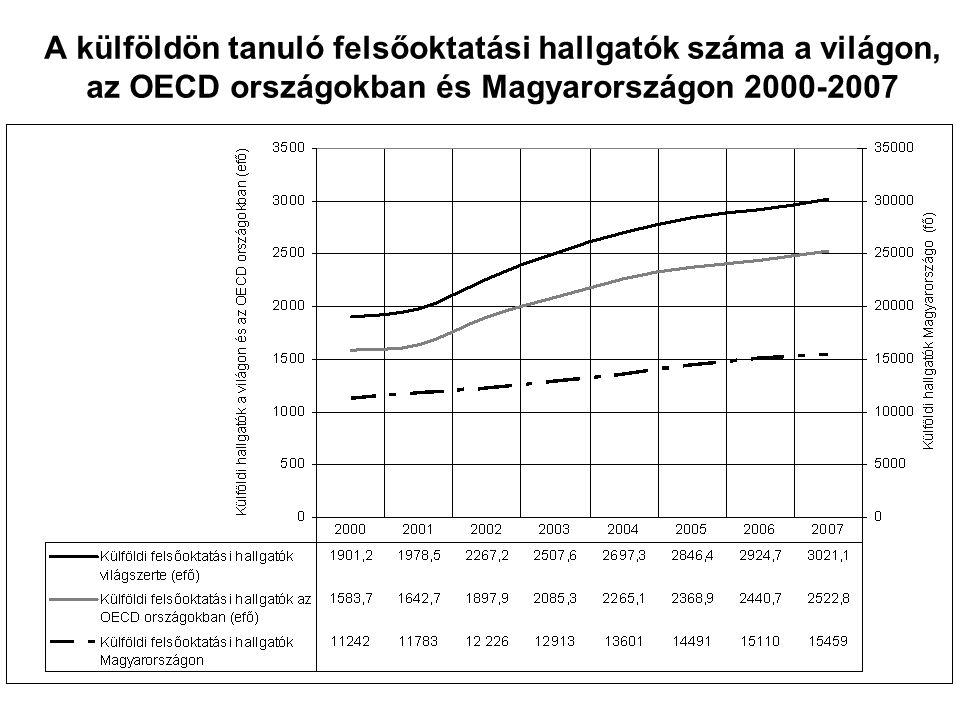A külföldön tanuló felsőoktatási hallgatók száma a világon, az OECD országokban és Magyarországon 2000-2007