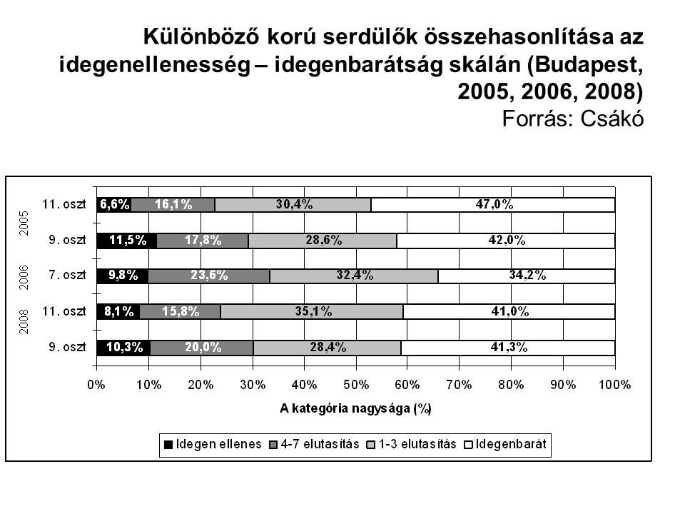 Különböző korú serdülők összehasonlítása az idegenellenesség – idegenbarátság skálán (Budapest, 2005, 2006, 2008) Forrás: Csákó