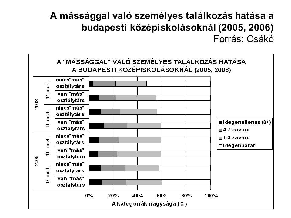 A mássággal való személyes találkozás hatása a budapesti középiskolásoknál (2005, 2006) Forrás: Csákó