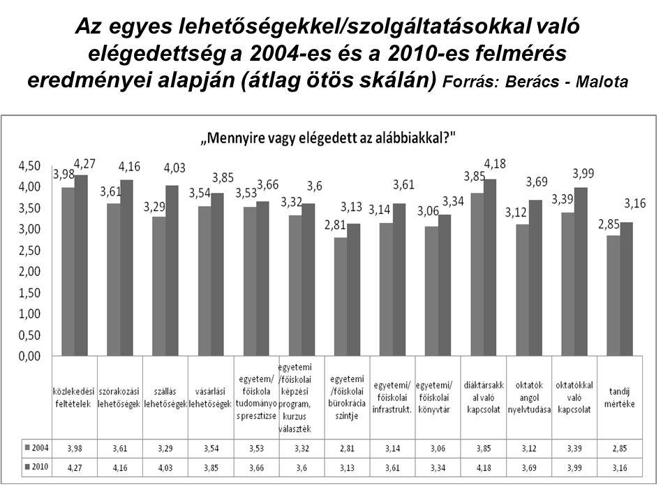 Az egyes lehetőségekkel/szolgáltatásokkal való elégedettség a 2004-es és a 2010-es felmérés eredményei alapján (átlag ötös skálán) Forrás: Berács - Malota