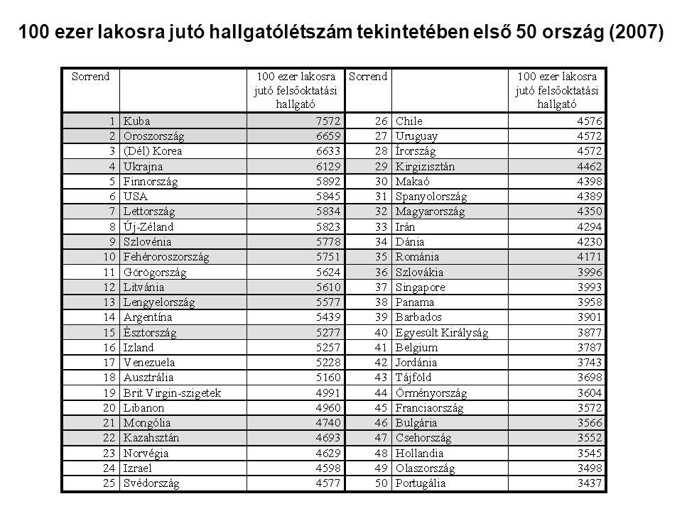 Mindennapi tolerancia Magyarországon 2007 Forrás: Hajduk