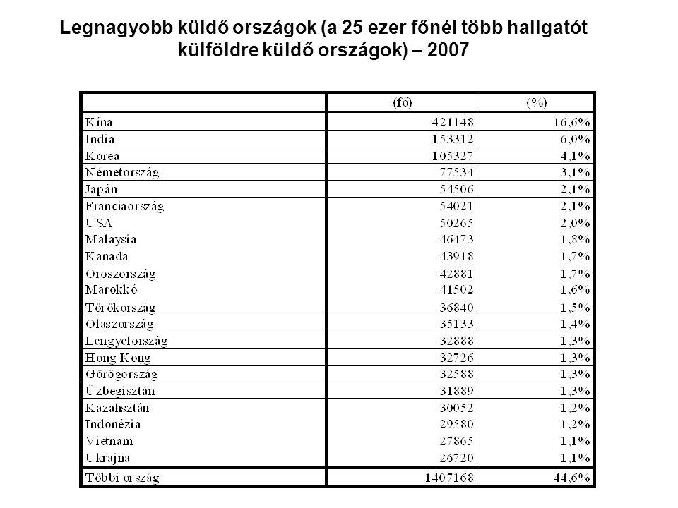 A Magyarországon tanuló külföldi hallgatók rekrutációja