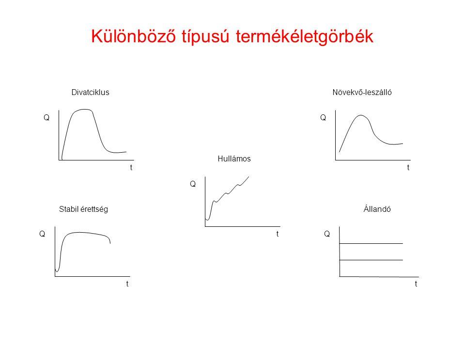 Különböző típusú termékéletgörbék Stabil érettség Hullámos Divatciklus Állandó Növekvő-leszálló t Q t Q t t t Q Q Q