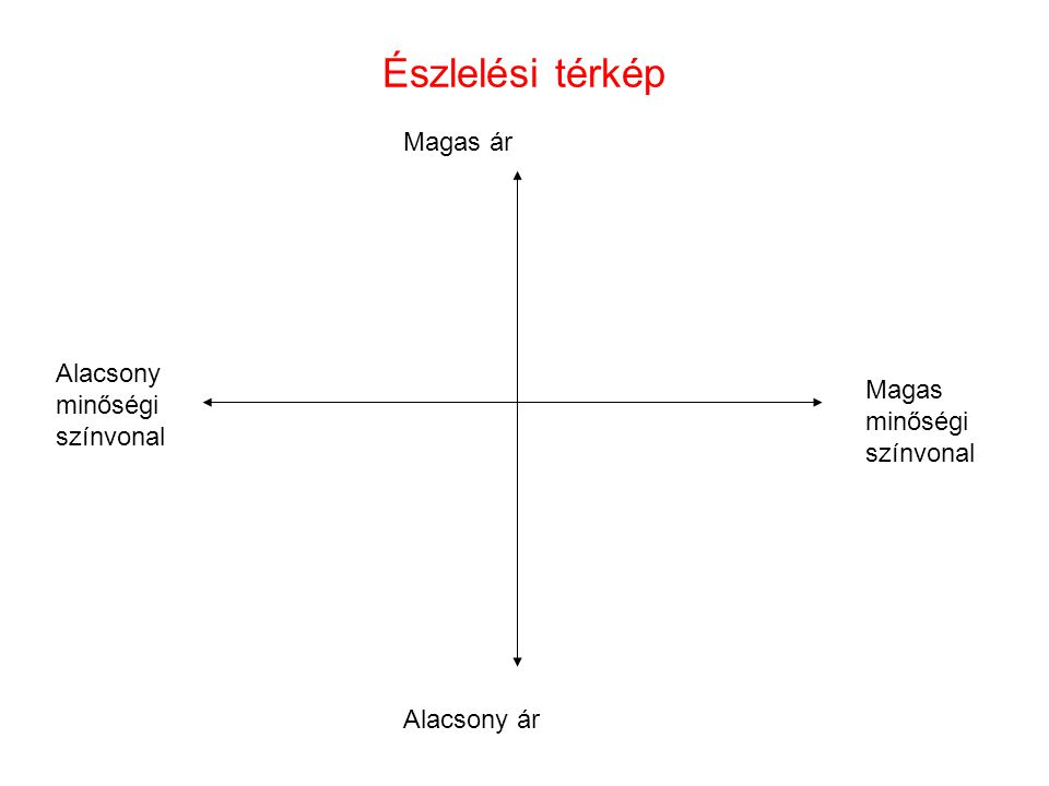 Észlelési térkép Magas ár Alacsony ár Alacsony minőségi színvonal Magas minőségi színvonal