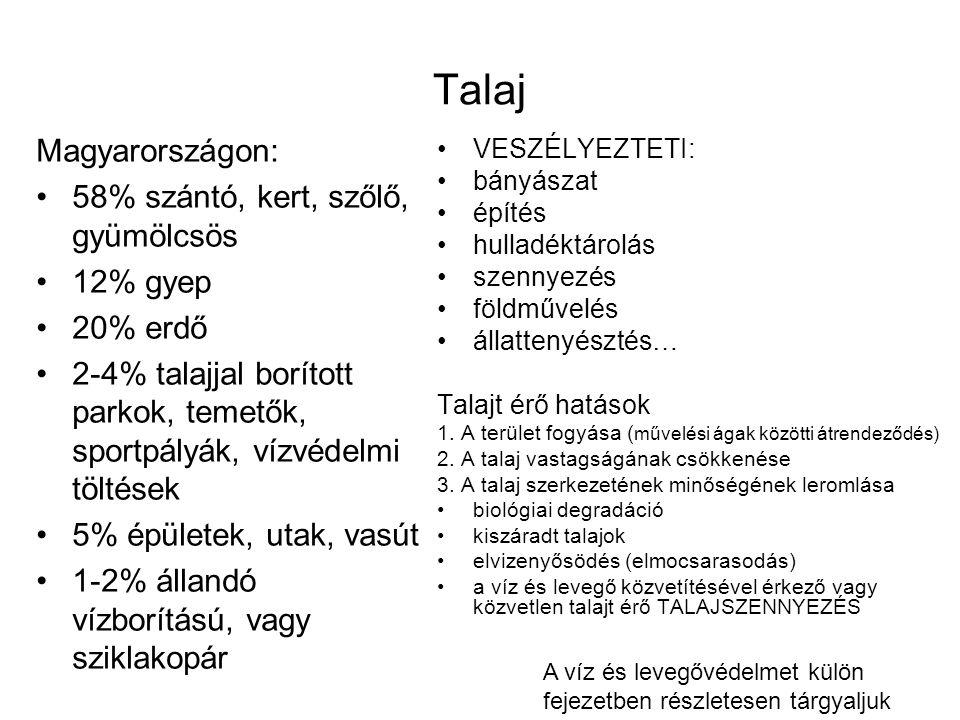 Talaj Magyarországon: 58% szántó, kert, szőlő, gyümölcsös 12% gyep 20% erdő 2-4% talajjal borított parkok, temetők, sportpályák, vízvédelmi töltések 5% épületek, utak, vasút 1-2% állandó vízborítású, vagy sziklakopár VESZÉLYEZTETI: bányászat építés hulladéktárolás szennyezés földművelés állattenyésztés… Talajt érő hatások 1.